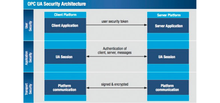 "<b>Figure 1.1 OPC UA Security Architecture</b> <br>Source: OPC Connect (<a href=""https://opcconnect.opcfoundation.org/2018/06/practical-security-guidelines-for-building-opc-ua-applications/"">https://opcconnect.opcfoundation.org/2018/06/practical-security-guidelines-for-building-opc-ua-applications/</a>)"